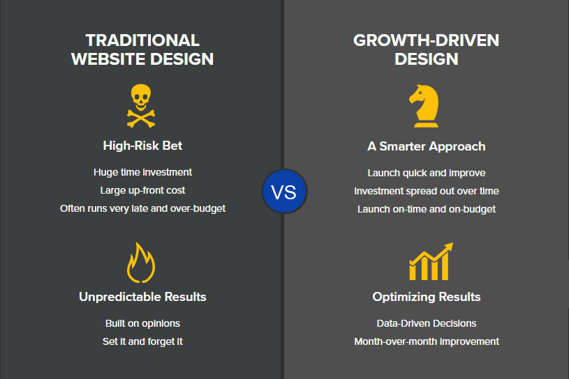 Traditional vs. Growth Driven Website Design
