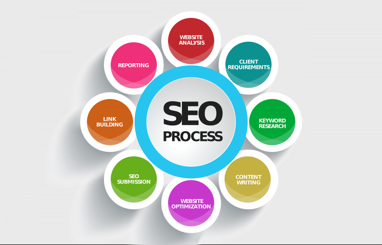 Invigilo LLC Understands The SEO Process